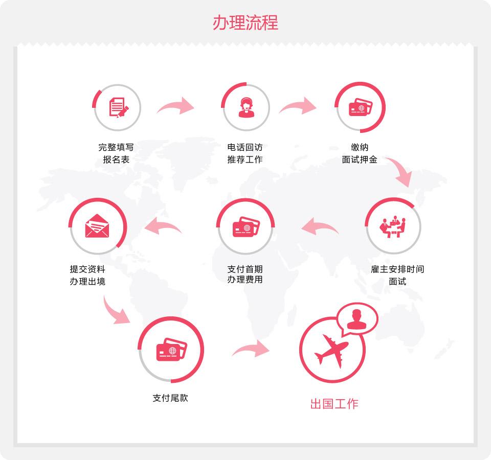 职多多-出国劳务平台-办理流程